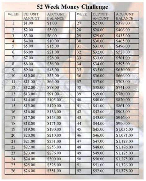 52 Week Challenge Easy Way to Save $1378.00!!