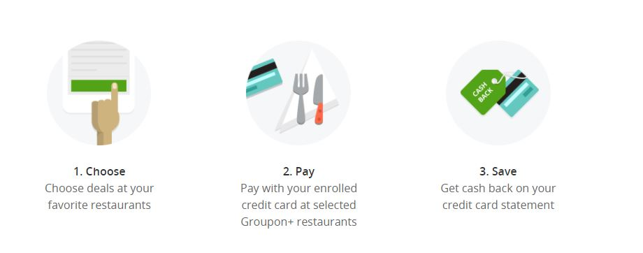 Eating out can add up so fast!! You can save even more money with Groupon+! Simply use a Visa and Mastercard registered on Groupon to get back easy cash back!! With a large family those little savings can add up, and sometimes you bonus coupons pop up on Groupon+